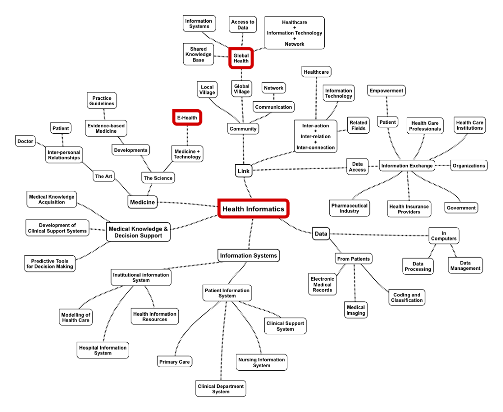 Solved Create A Concept Map To Depict The Interrelationsh