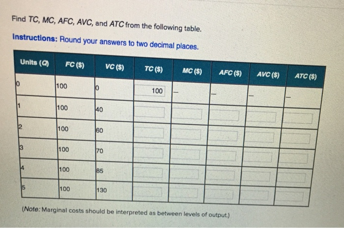 Solved Find Tc Mc Afc Avc And Atc From The Following