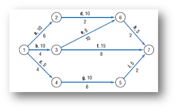Solved For The Following Aoa Network Diagram Use Ms Exce