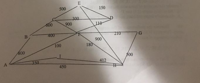 Solved: Describe Dijkstra's Algorithm To Find The Shortest