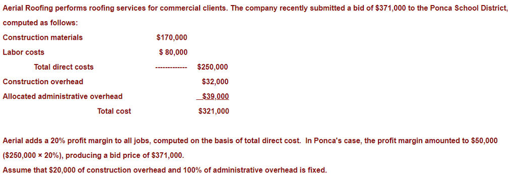 Aerial Roofing performs roofing services for commercial clients. The company recently submitted a bid of $371,000 to the Ponca School District, computed as follows: Construction materials Labor costs $170,000 $ 80,000 $250,000 $32,000 $39,000 $321,000 Total direct costs Construction overhead Allocated administrative overhead Total cost Aerial adds a 20% profit margin to all jobs, computed on the basis of total direct cost. In Poncas case, the profit margin amounted to $50,000 ($250,000 >20%), producing a bid price of $371,000. Assume that $20,000 of construction overhead and 100% of administrative overhead is fixed.
