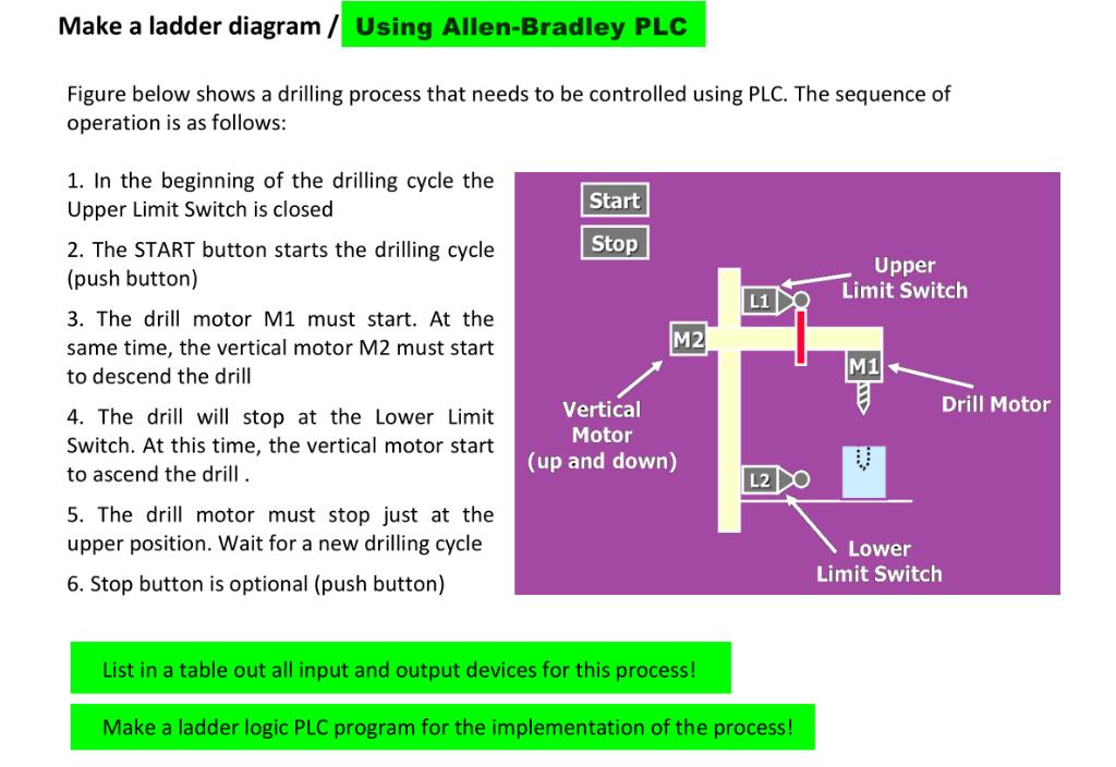 Solved: Make A Ladder Diagram/Using Allen-Bradley PLC Figu