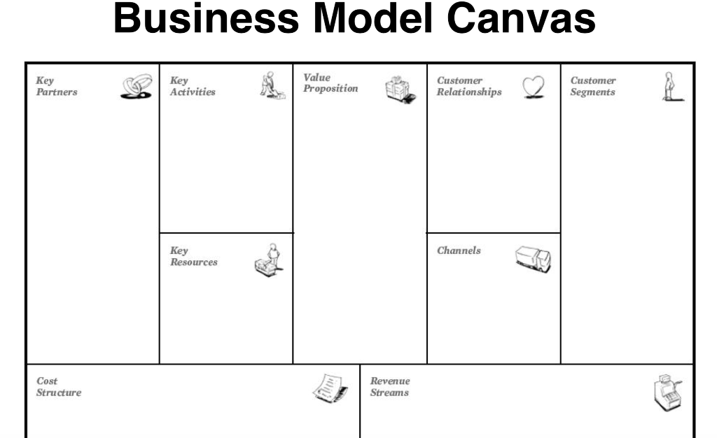 Business Model Canvas Value Proposition Customer RelationshipsSegments Customer Partners OActivities Channels Key Resources C