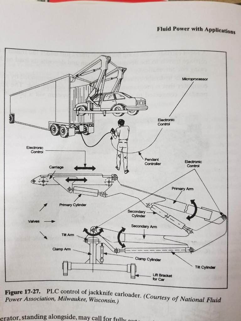 Fine Jackknife Carloader Design A Circuit Diagram Of H Chegg Com Wiring Digital Resources Lavecompassionincorg