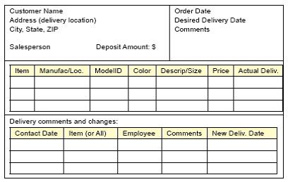 Customer Name Address (delivery location) City, State, ZIP Order Date Desired Delivery Date Comments Salesperson Deposit Amount $ Item Manufac/Loc. ModelID Color Descrip Size Price Actual Deliv Delivery comments and changes Contact Date Item (or All) Employee Comments New Deliv. Date