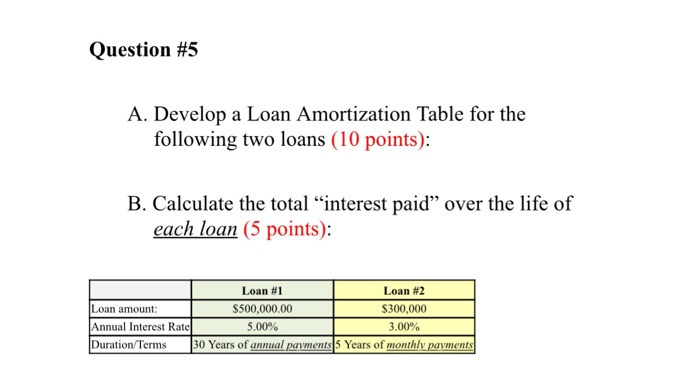 solved question 5 a develop a loan amortization table f
