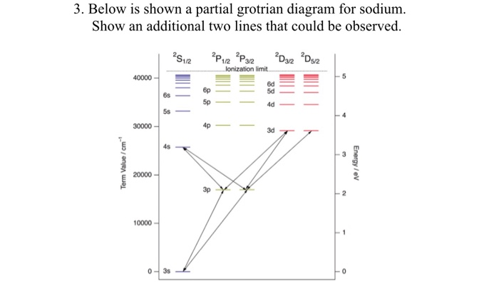solved: below is shown a partial grotrian diagram for sodi... | chegg.com  chegg