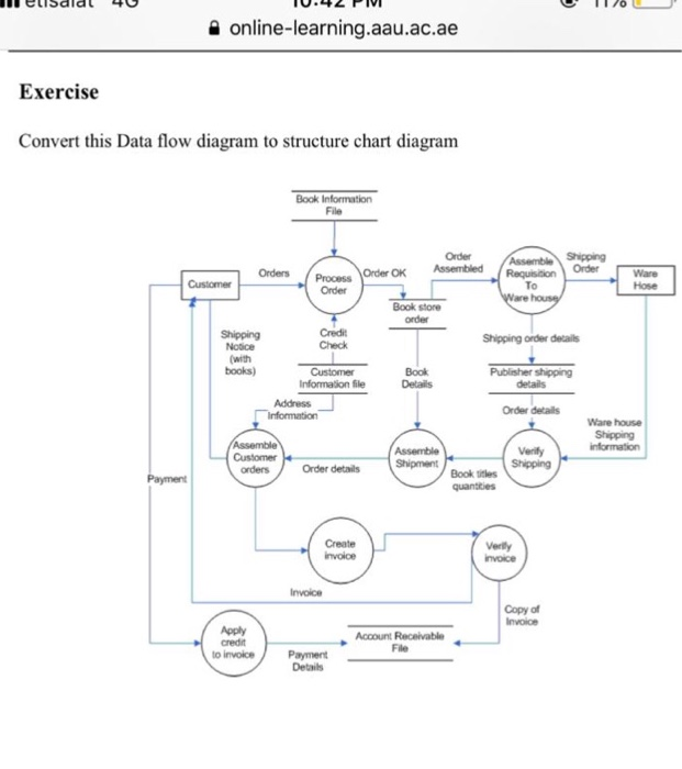Data Flow Diagram Exercise And Answer