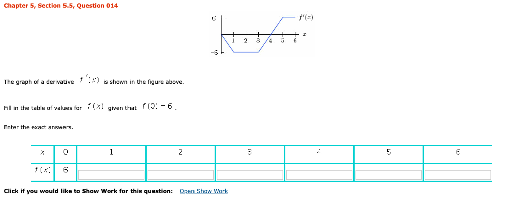 Chapter 5, Section 5.5, Question 014 6 1 23 456 6 The graph of a derivative f (x) is shown in the figure above. Fill in the table of values for (x) given that (O) 6 Enter the exact answers 2 4. f (x) 6 Click if you would like to Show Work for this question: Open Show Work