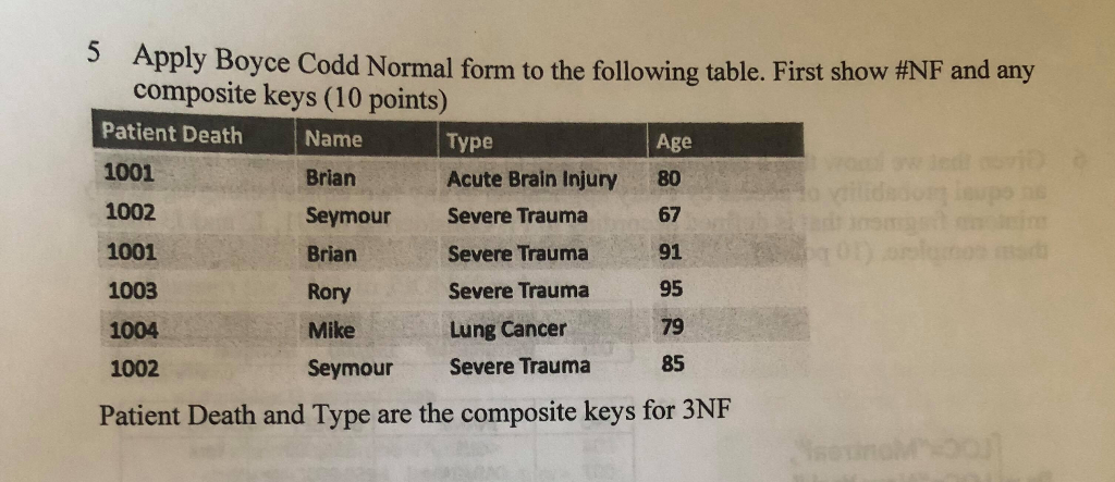 5 Apply Boyce Codd Normal form to the following table. First show #NF and any composite keys (10 points) Patient Death 1001 1002 1001 1003 1004 1002 Patient Death and Type are the composite keys for 3NF Name Brian Seymour Severe Trauma 67 BrianSevere Trauma91 Rory Mike Lung Cancer79 Seymour Severe Trauma Type Acute Brain Injury Age 80 Severe Trauma 95 85