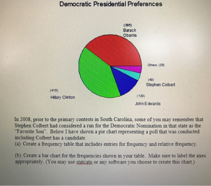 Solved: In 2008, Prior To The Primary Contests In South Ca
