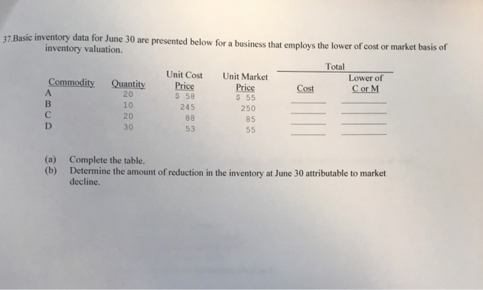 solved 37 basic inventory data for june 30 are presented