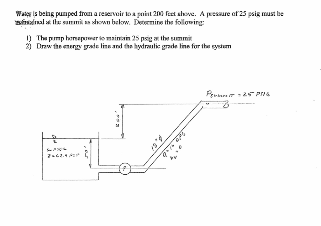 Solved: Water Is Being Pumped From A Reservoir To A Point