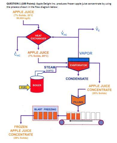question 1 (100 points): apple delight inc  produces frozen apple juice  concentrate