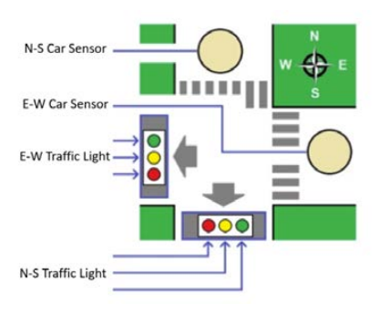 n-s car sensor e-w car sensor e-w traffic light-→ n-s traffic light