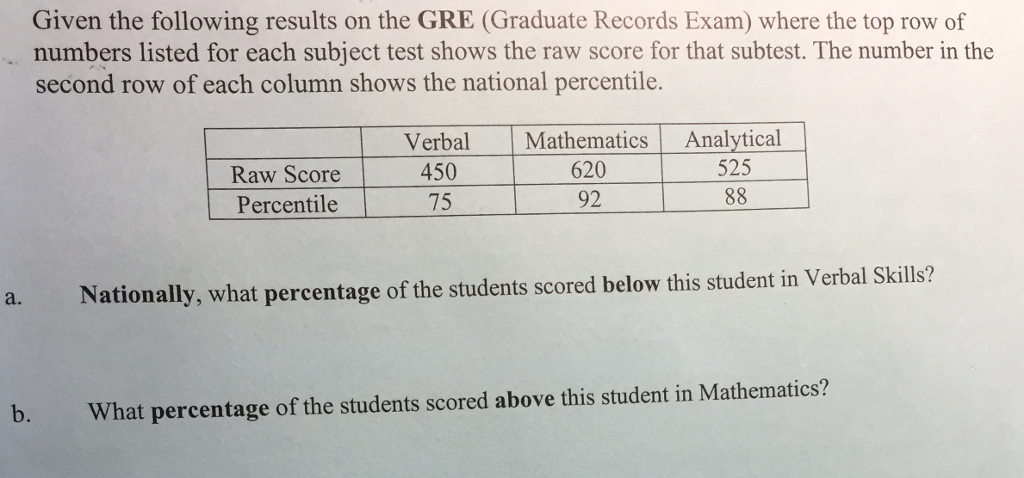 Solved: Given The Following Results On The GRE (Graduate R
