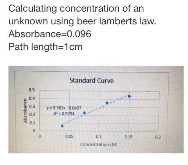 Solved: Calculating Concentration Of An Unknown Using Beer