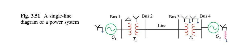 Fig. 3.51 A single-line diagram of a power system Bus 4 Line Ti T2 G2