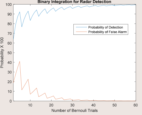 Solved: Use The MATLAB Code Provided In The Radar Detectio