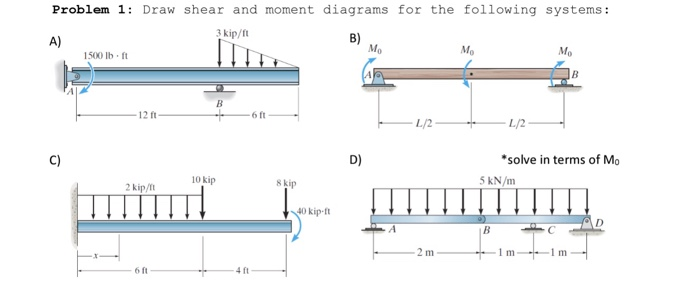 solved problem 1 draw shear and moment diagrams for the rh chegg com draw shear and moment diagrams online draw shear and moment diagrams for cantilever beam
