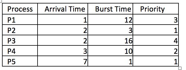 Process Arrival Time Burst Time Priority P1 P2 P3 P4 P5 1 12 3 1 4 16 10 2 1