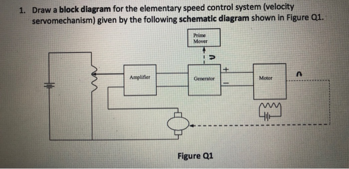 Solved: Draw A Block Diagram For The Elementary Speed Cont... | Chegg.com