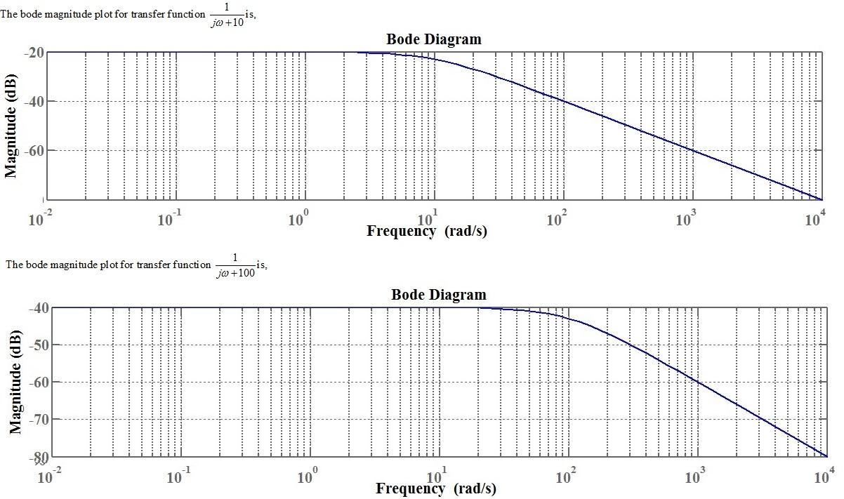 bode plot graph paper - Monza berglauf-verband com