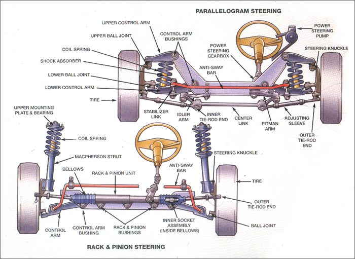 write free body diagram (dynamics model system) of outer tie rod diagram light duty steering systems ppt video