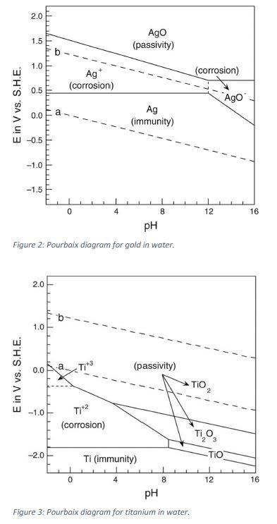 2 Figures 2 And 3 Show The Pourbaix Diagrams For Chegg Com