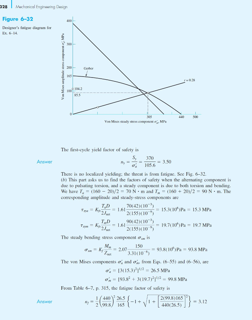 328 Mechanical Engineering Design Figure 6-32 Designers fatigue diagram for Ex. 6-14 400 b 300 200 Gcrber 165 r = 0.28 104.2 2 100 85.5 305 440 500 Von Mises steady stress component σ, MPa The first-cycle yield factor of safety is S, 370 Answer a 105.6 3.50 There is no localized yielding; the threat is from fatigue. See Fig. 6-32. (b) This part asks us to find the factors of safety when the alternating component is due to pulsating torsion, and a steady component is due to both torsion and bending We have Ta = (160-20)/2 = 70 N . m and 7m = ( 160 + 20)/2 = 90 N·m. The corresponding amplitude and steady-stress components are T4D 2.Jnet TmD 70(42)(103) 2(155) (109 90(42) (103 2(155)(10 9) = 15.3( 106 )Pa= 15.3 MPa inm = 1.61 2.Jnct 19.710)Pa 19.7 MPa rymi fs The steady bending stress component Ơrn IS 150 = 93.8( 106Pa = 93.8 MPa 3.31(10-6) net The von Mises components σα and ơm, from Eqs. (6-55) and (6-56), are 1315.3)11/2 26.5 MPa σm-193.82 + 3( 19.7)211/2-99.8 MPa From Table 6-7, p. 315, the fatigue factor of safety is 14402 26.5 2 99.8) 165 2(99.8)165 440(26.5) Answer - 3.12