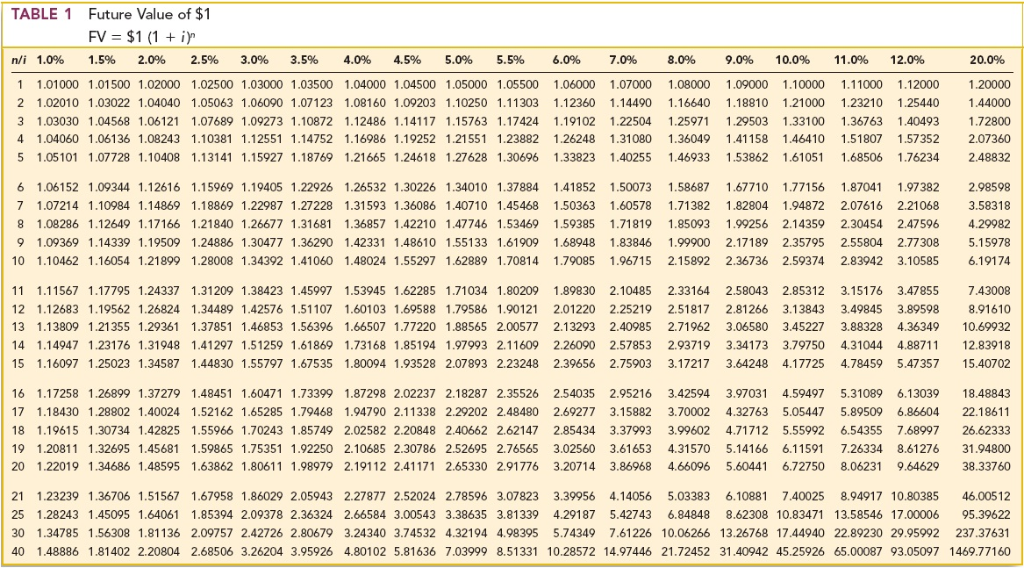 Solved Table 6 Present Value Of An Annuity Due Of 1 Pvad