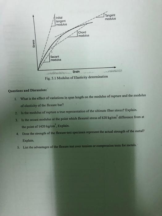 Solved: Tangent Initial Modulus Tangent I Modulus Chord Mo
