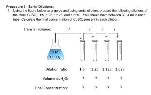 Solved: Procedure 3 Serial Dilutions: 1  Using The Figure