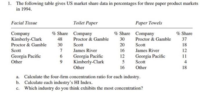 Essay on stock market