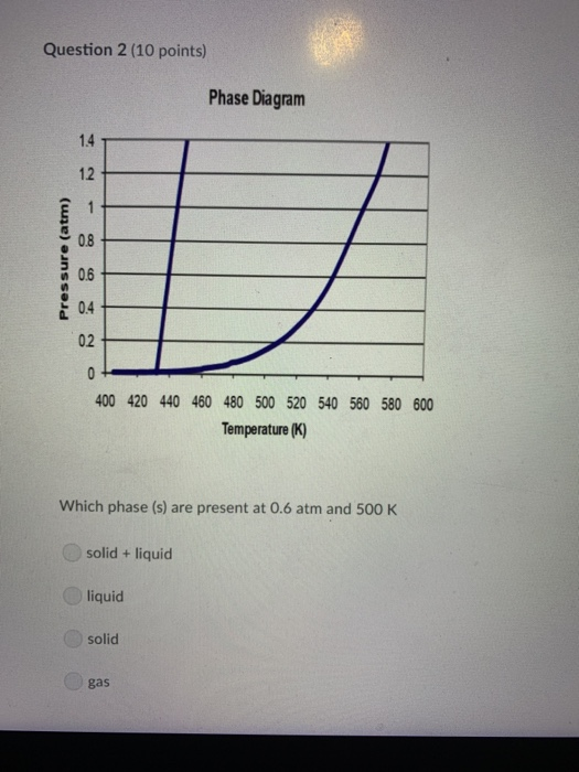 Solved  Question 1  10 Points  Phase Diagram 1 4 1 2 0 8 0