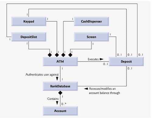 Using NetBeans Create A Multi-functional ATM App W