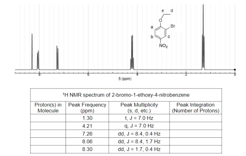 Solved Complete The Peak Integration Column The 1h Nmr Sp