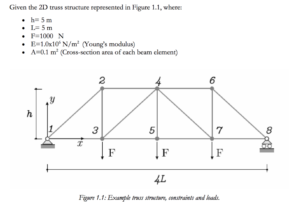 Given The 2D Truss Structure Represented In Figure    | Chegg com