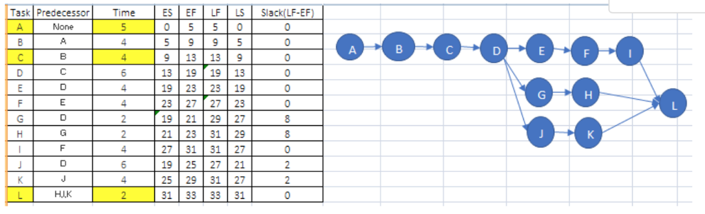 Solved From This Pert Chart Draw A Gantt Chart And Be Cl