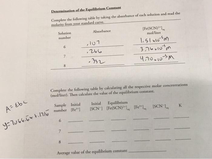 Solved: Determination Of The Equilibrium Constant Complete