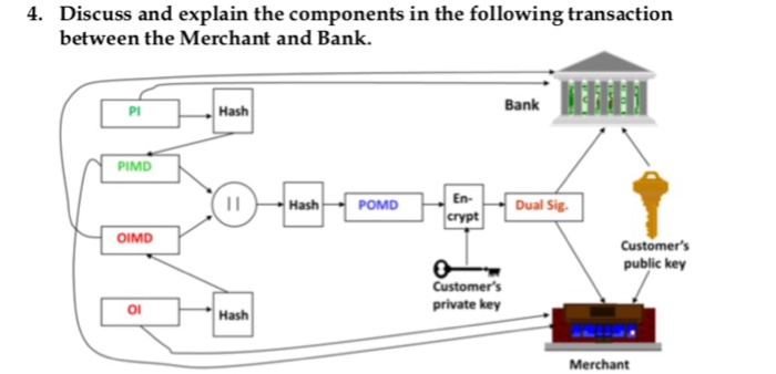 Discuss and explain the components in the following transaction between the Merchant and Bank. 4. Bank PI Hash PIMD O44 En yt