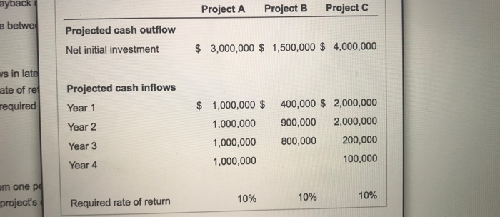 ayback Project A Project B Project c e betwe Projected cash outflow Net initial investment $ 3,000,000 $ 1,500,000 $ 4,000,000 s in late ate of reProjected cash inflows required Year 1 Year 2 Year 3 Year 4 $ 1,000,000 $ 400,000 S 2,000,000 1,000,000 900,000 2,000,000 1,000,000 800,000 200,000 100,000 1,000,000 m one p projects Required rate of return 10% 10% 10%