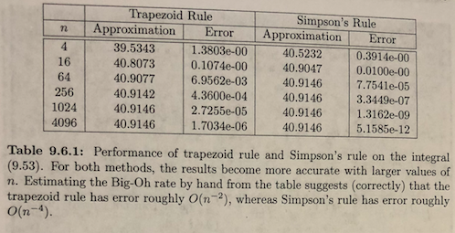 Solved: Using The Data In Table 9 6 1, Show Empirically Th