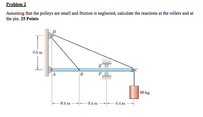 solved problem2 assuming that the pulleys are small and f