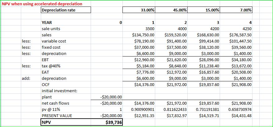 NPV when using accelerated slander Slander admonish 33.00% 45.00% 15.00% 7.00% YEAR sale units sales inconstant consume fixe