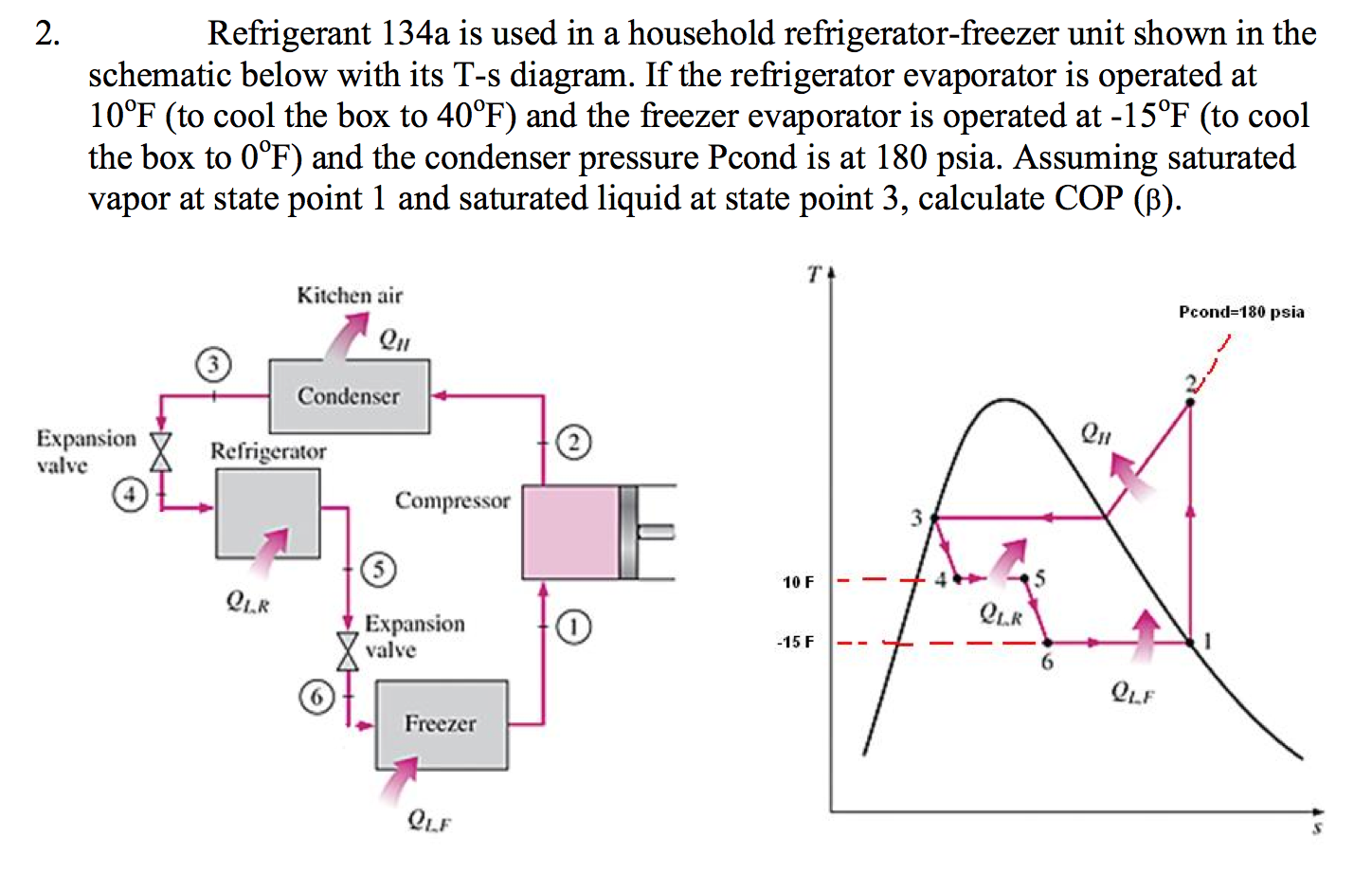 Refrigerant 134a is used in a household refrigerator-freezer unit shown in  the schematic below
