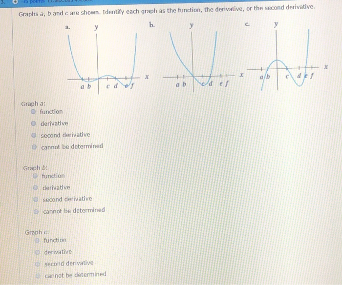 Solved: Graphs A, B And C Are Shown  Identify Each Graph A