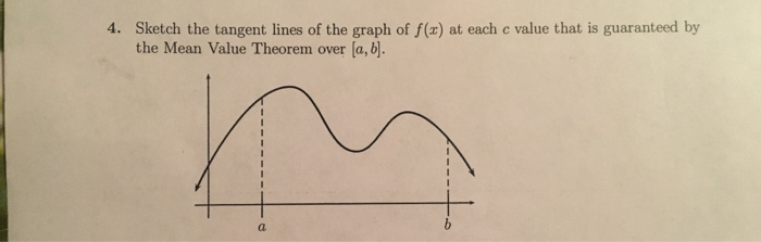 the tangent line to the graph