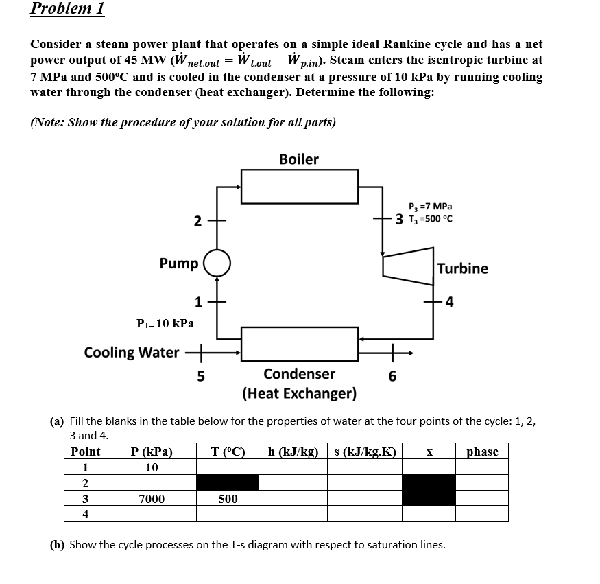 Solved: Problem 1 Consider A Steam Power Plant That Operat ... on