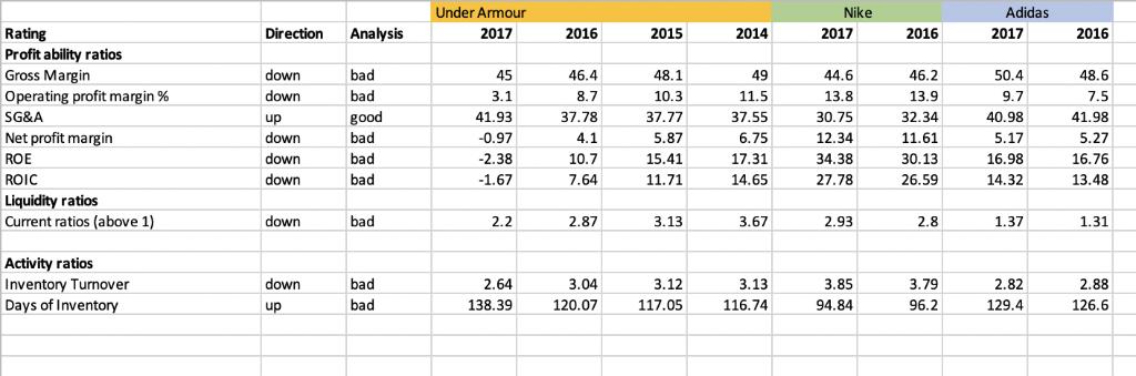 Miseria vena Rico  Solved: Compare Under Armour's Financial Performance Over ... | Chegg.com